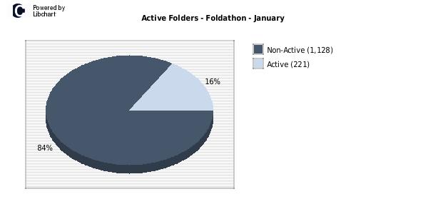 active_foldathon_1_2013.png
