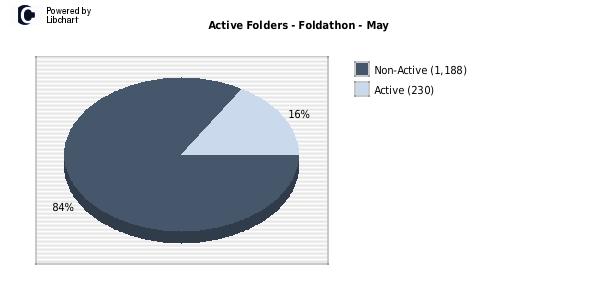 http://folding.axihub.ca/tmp/foldathon/active_foldathon_5_2013.png