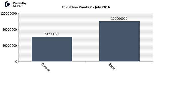 Foldathon Points 2