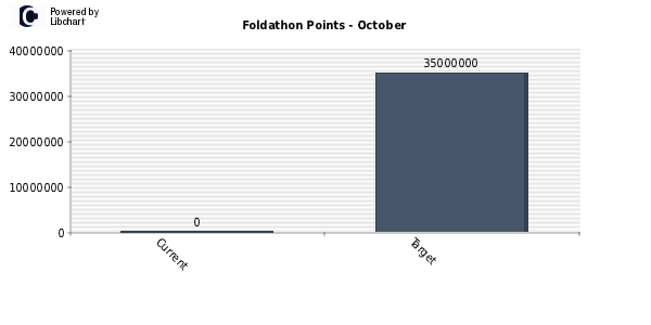points_foldathon_10_2012.png