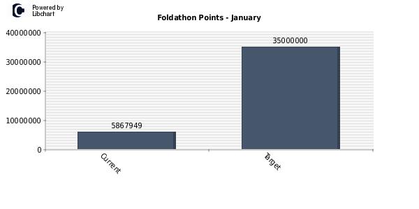 points_foldathon_1_2013.png