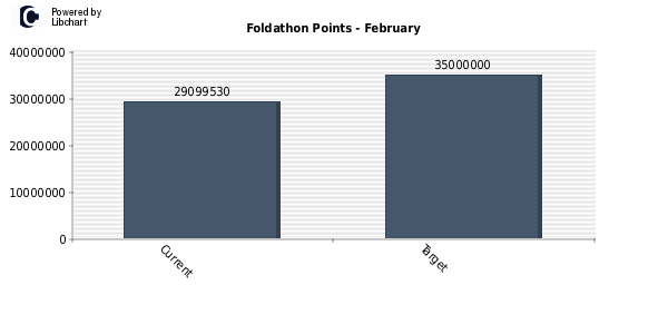 points_foldathon_2_2013.png