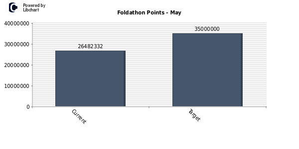 http://folding.axihub.ca/tmp/foldathon/points_foldathon_5_2013.png