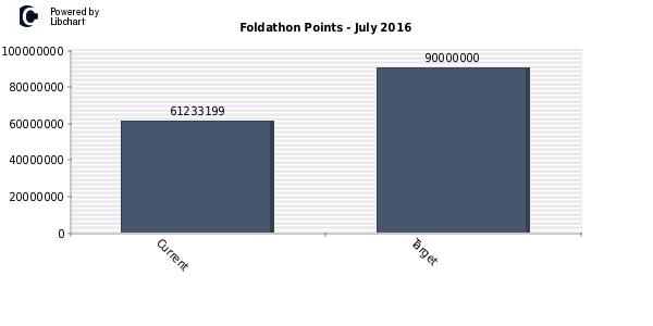 Foldathon Points